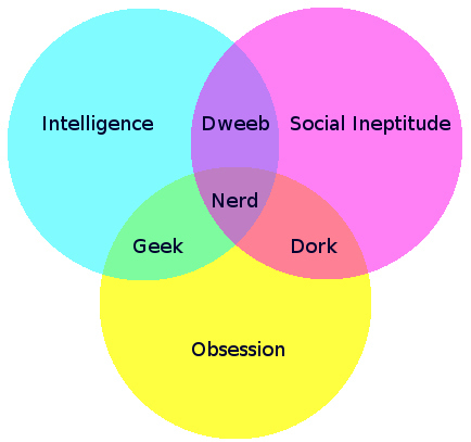 Diagnosis: Geek
